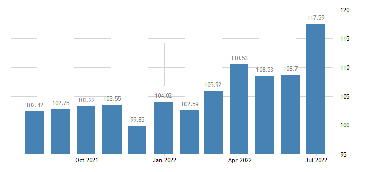 netherlands harmonised idx of consumer prices hicp carpets other floor coverings eurostat data
