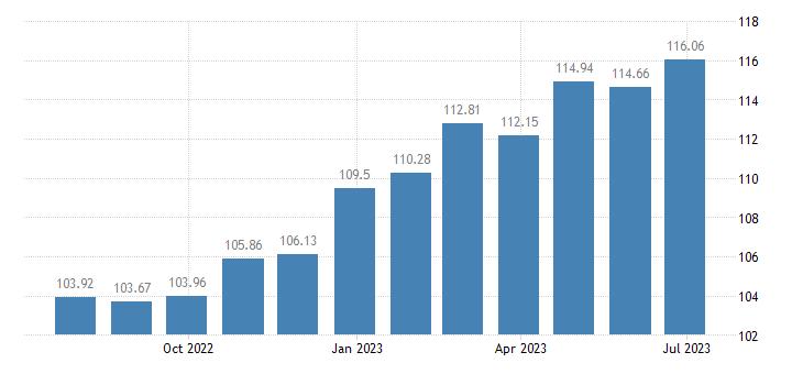 netherlands harmonised idx of consumer prices hicp cleaning maintenance products eurostat data