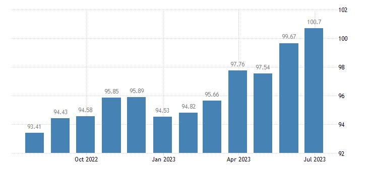 netherlands harmonised idx of consumer prices hicp clocks watches eurostat data