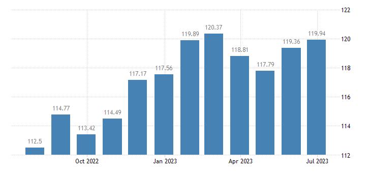 netherlands harmonised idx of consumer prices hicp coffee eurostat data
