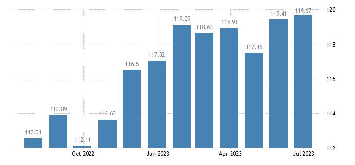 netherlands harmonised idx of consumer prices hicp coffee tea cocoa eurostat data