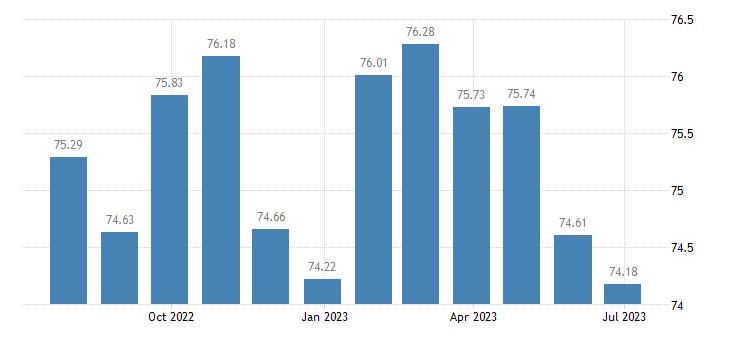 netherlands harmonised idx of consumer prices hicp communications eurostat data