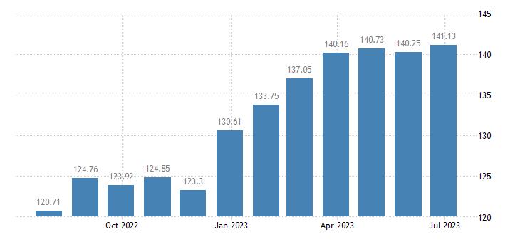 netherlands harmonised idx of consumer prices hicp crisps eurostat data