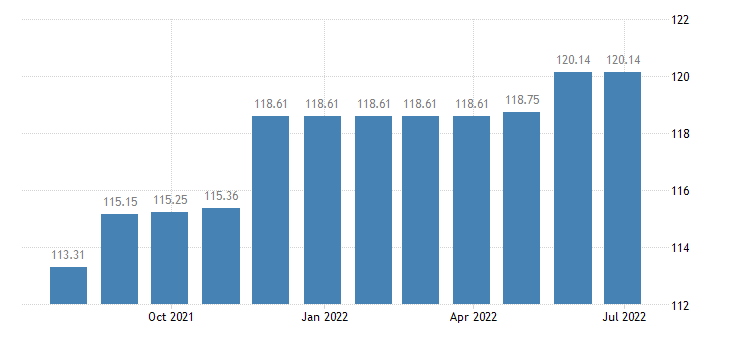 netherlands harmonised idx of consumer prices hicp domestic services household services eurostat data