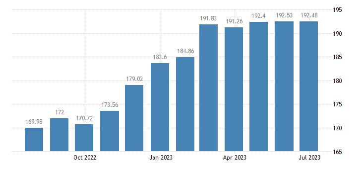 netherlands harmonised idx of consumer prices hicp eggs eurostat data