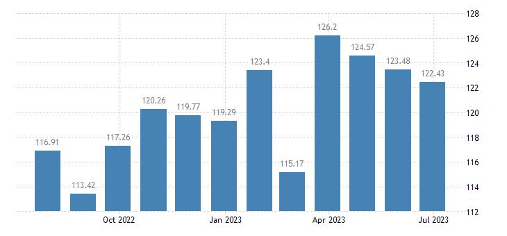 netherlands harmonised idx of consumer prices hicp fiction books eurostat data