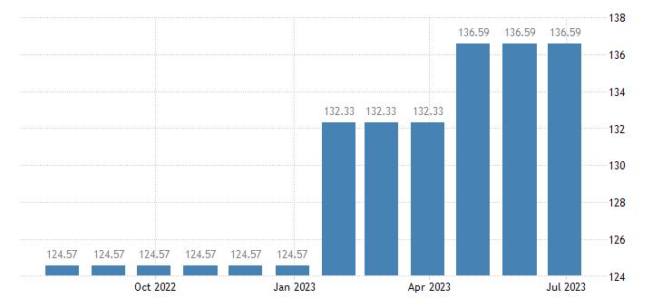 netherlands harmonised idx of consumer prices hicp financial services n e c eurostat data