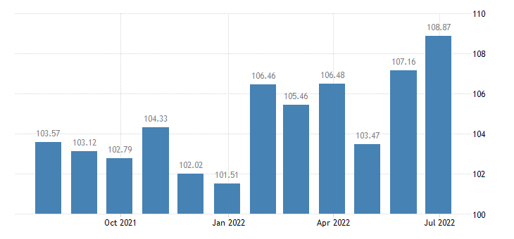 netherlands harmonised idx of consumer prices hicp fortified wines eurostat data