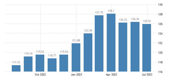 netherlands harmonised idx of consumer prices hicp fruit eurostat data
