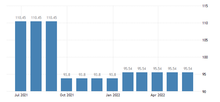 netherlands harmonised idx of consumer prices hicp fully administered prices eurostat data