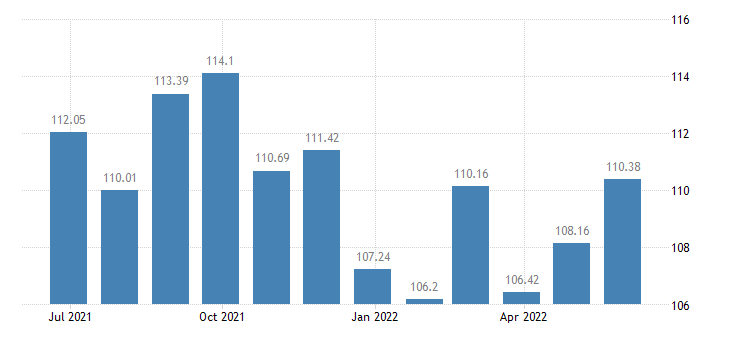 netherlands harmonised idx of consumer prices hicp furnishings fabrics curtains eurostat data