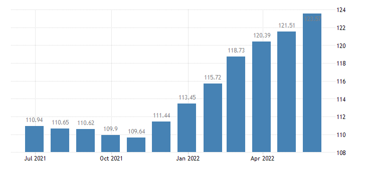 netherlands harmonised idx of consumer prices hicp furniture furnishings eurostat data