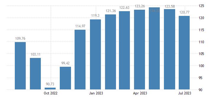 netherlands harmonised idx of consumer prices hicp garden furniture eurostat data