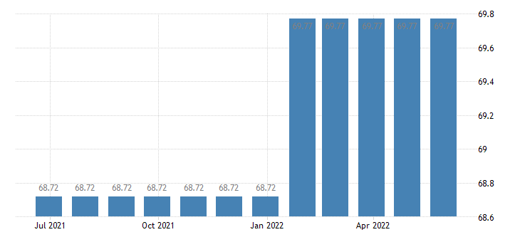 netherlands harmonised idx of consumer prices hicp hearing aids eurostat data