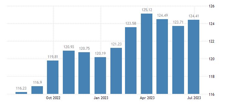netherlands harmonised idx of consumer prices hicp household appliances eurostat data