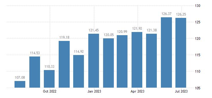 netherlands harmonised idx of consumer prices hicp household textiles eurostat data