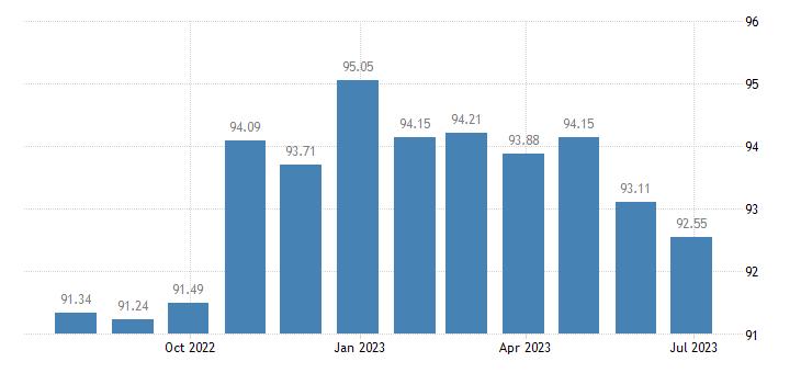 netherlands harmonised idx of consumer prices hicp information processing equipment eurostat data