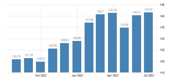 netherlands harmonised idx of consumer prices hicp jams marmalades honey eurostat data