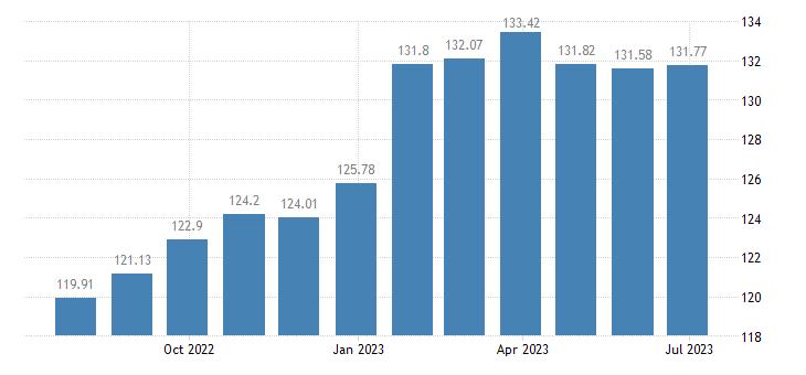 netherlands harmonised idx of consumer prices hicp lager beer eurostat data