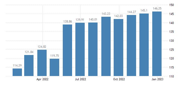 netherlands harmonised idx of consumer prices hicp lamb goat eurostat data
