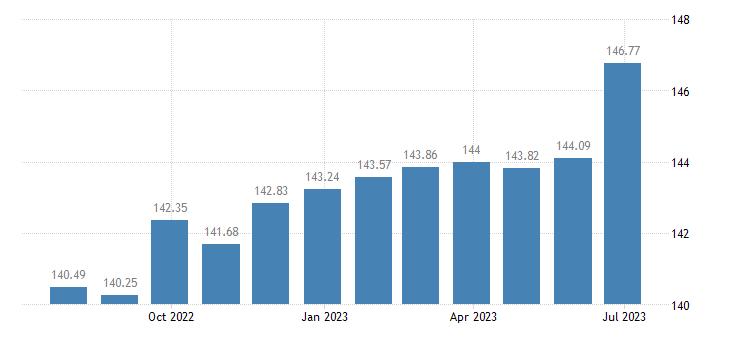 netherlands harmonised idx of consumer prices hicp magazines periodicals eurostat data
