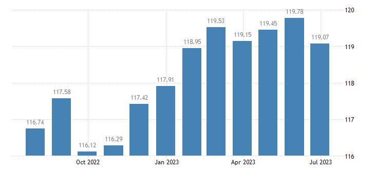 netherlands harmonised idx of consumer prices hicp motor cycles eurostat data