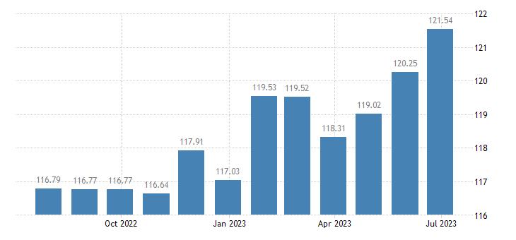 netherlands harmonised idx of consumer prices hicp motor vehicle insurance eurostat data
