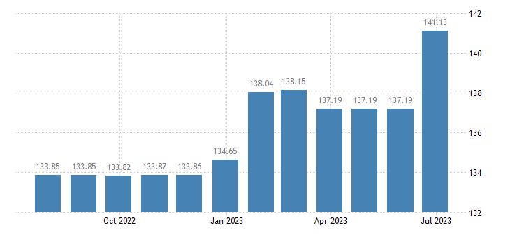 netherlands harmonised idx of consumer prices hicp newspapers eurostat data