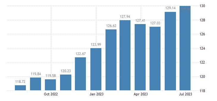 netherlands harmonised idx of consumer prices hicp non alcoholic beverages eurostat data