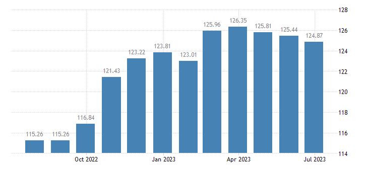 netherlands harmonised idx of consumer prices hicp non motorised small tools eurostat data