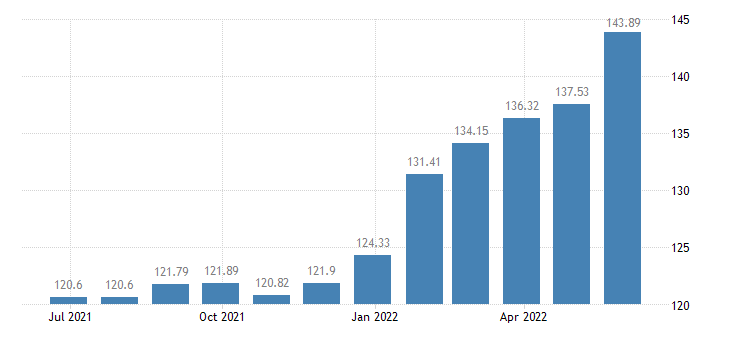 netherlands harmonised idx of consumer prices hicp oils fats eurostat data