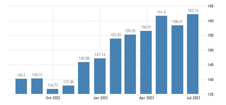 netherlands harmonised idx of consumer prices hicp olive oil eurostat data