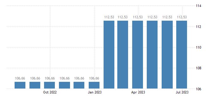 netherlands harmonised idx of consumer prices hicp other postal services eurostat data
