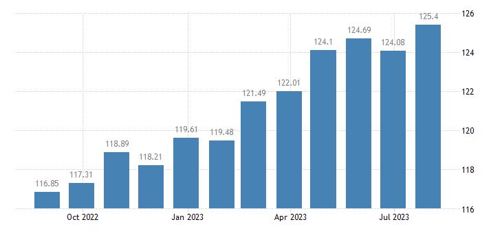 netherlands harmonised idx of consumer prices hicp overall idx excluding energy eurostat data