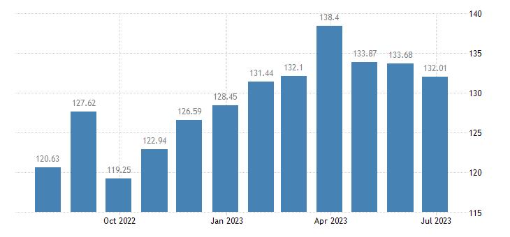 netherlands harmonised idx of consumer prices hicp pasta products couscous eurostat data