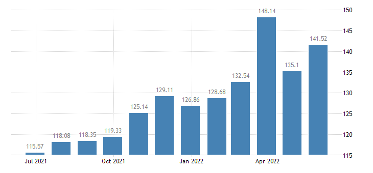 netherlands harmonised idx of consumer prices hicp petrol eurostat data