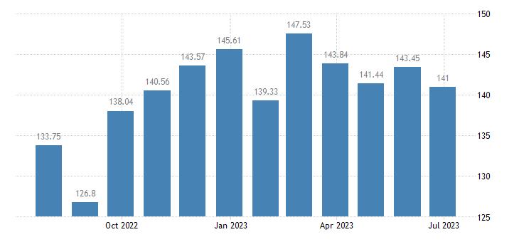 netherlands harmonised idx of consumer prices hicp plants flowers eurostat data