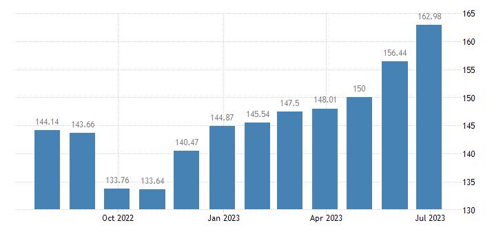 netherlands harmonised idx of consumer prices hicp potatoes eurostat data