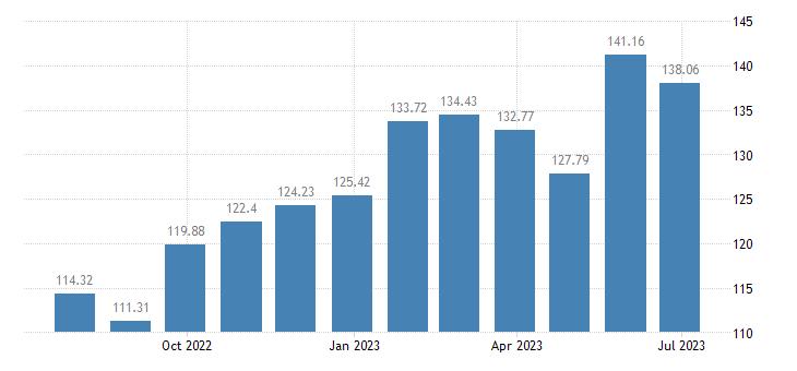 netherlands harmonised idx of consumer prices hicp pre recorded recording media eurostat data