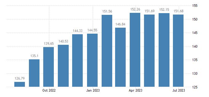 netherlands harmonised idx of consumer prices hicp preserved milk eurostat data