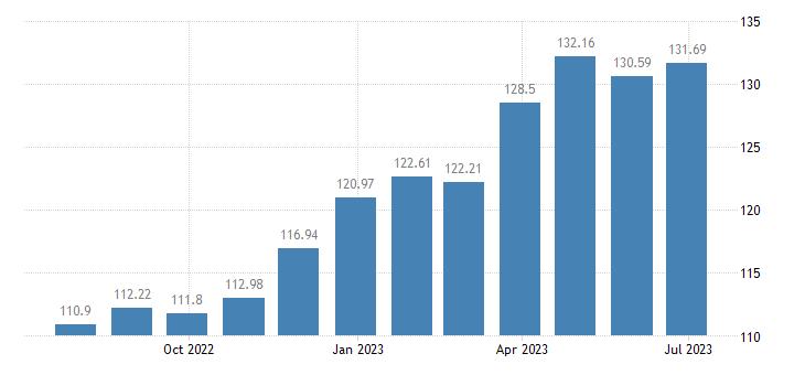 netherlands harmonised idx of consumer prices hicp rice eurostat data