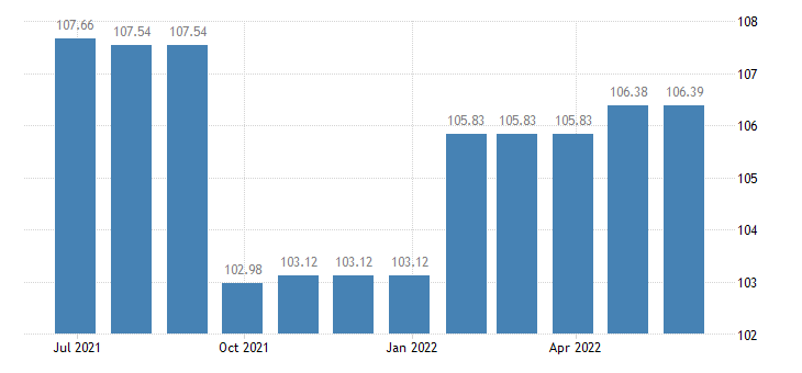 netherlands harmonised idx of consumer prices hicp services miscellaneous eurostat data