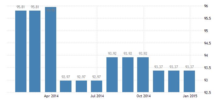 netherlands harmonised idx of consumer prices hicp services of plumbers eurostat data