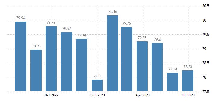 netherlands harmonised idx of consumer prices hicp services related to communication eurostat data