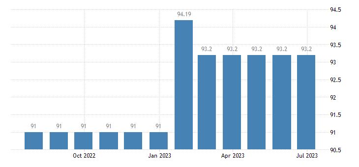 netherlands harmonised idx of consumer prices hicp social protection eurostat data