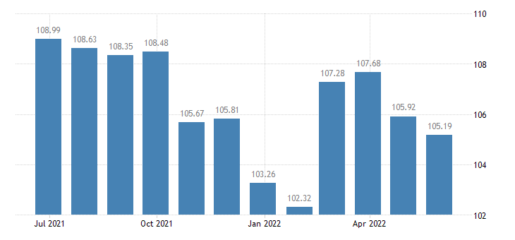 netherlands harmonised idx of consumer prices hicp software eurostat data