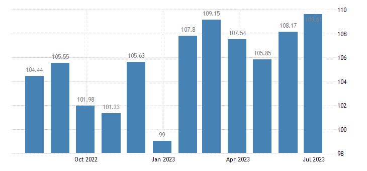 netherlands harmonised idx of consumer prices hicp spirits liqueurs eurostat data