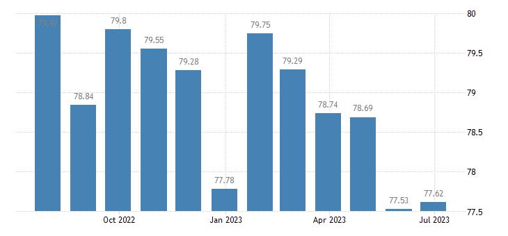 netherlands harmonised idx of consumer prices hicp telephone telefax services eurostat data
