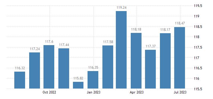 netherlands harmonised idx of consumer prices hicp toys celebration articles eurostat data