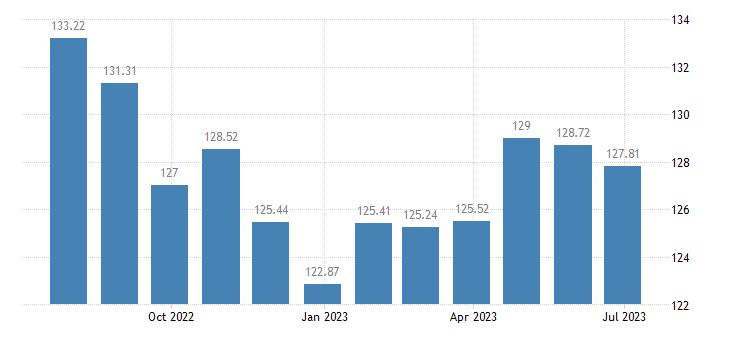 netherlands harmonised idx of consumer prices hicp transport eurostat data